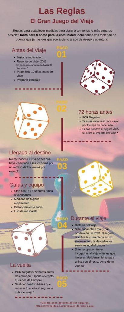 Infografía Reglas del viaje
